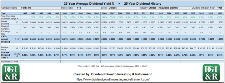 FTS - Fortis Inc Average Dividend Yield 25-Year History 1996-2020