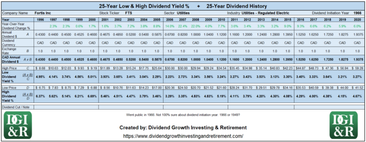 FTS - Fortis Inc Lowest & Highest Dividend Yield 25-Year History 1996-2020