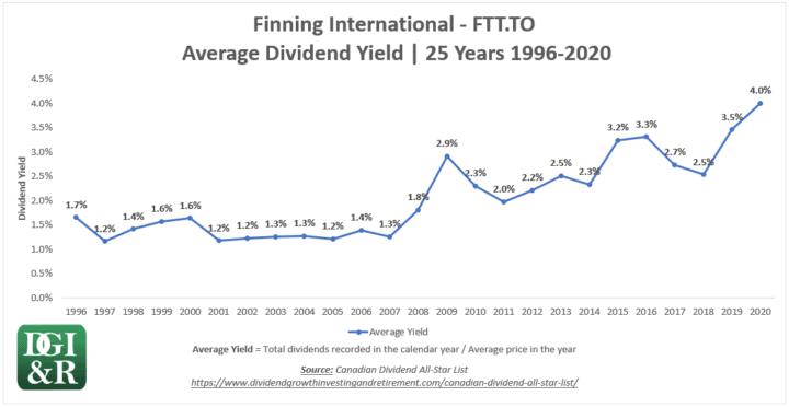 FTT - Finning International Average Dividend Yield 25-Year Chart 1996-2020