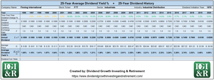 FTT - Finning International Average Dividend Yield 25-Year History 1996-2020