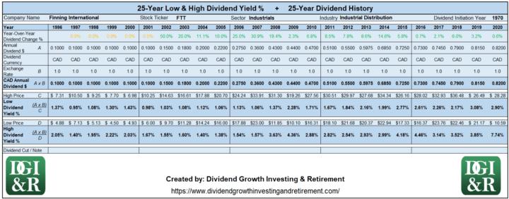 FTT - Finning International Lowest & Highest Dividend Yield 25-Year History 1996-2020