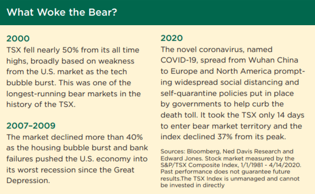 Famous Canadian Bear Market Explanations - 2000, 2007-2009, and 2020