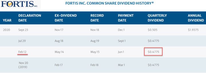 Fortis FTS 2020 Dividend Table - Feb 12th Highlighted