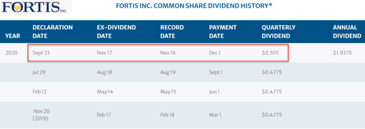 Fortis FTS 2020 Dividend Table - Sept 23rd Highlighted