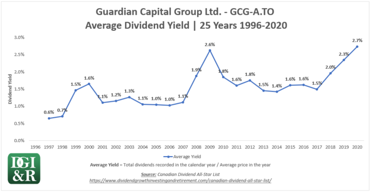 GCG.A - Guardian Capital Group Ltd Average Dividend Yield 25-Year Chart 1996-2020