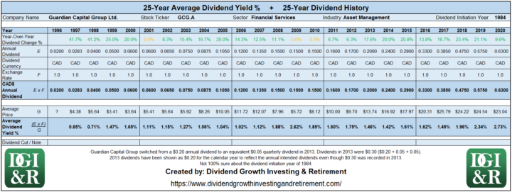 GCG.A - Guardian Capital Group Ltd Average Dividend Yield 25-Year History Table 1996-2020