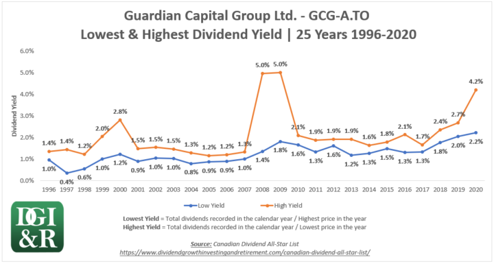 GCG.A - Guardian Capital Group Ltd Lowest & Highest Dividend Yield 25-Year Chart 1996-2020