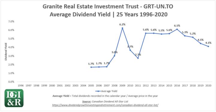 GRT.UN - Granite REIT Average Dividend Yield 25-Year Chart 1996-2020