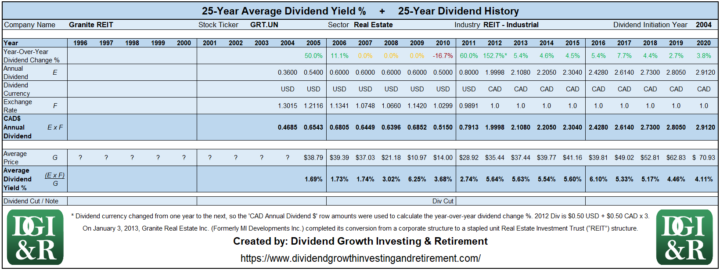 GRT.UN - Granite REIT Average Dividend Yield 25-Year History Table 1996-2020