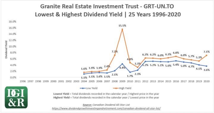 GRT.UN - Granite REIT Lowest & Highest Dividend Yield 25-Year Chart 1996-2020