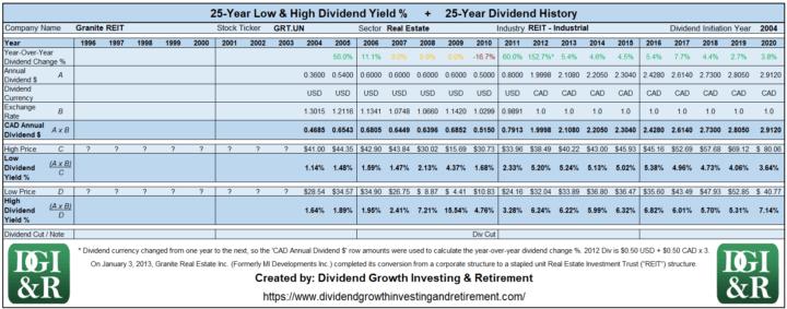 GRT.UN - Granite REIT Lowest & Highest Dividend Yield 25-Year History 1996-2020