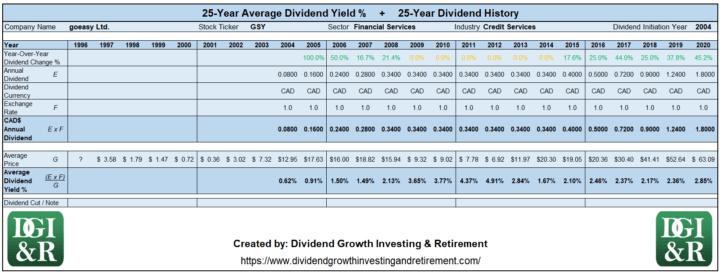 GSY - goeasy Ltd Average Dividend Yield 25-Year History 1996-2020