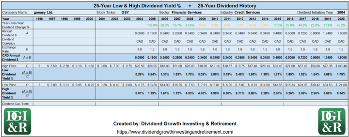 GSY - goeasy Ltd Lowest & Highest Dividend Yield 25-Year History 1996-2020