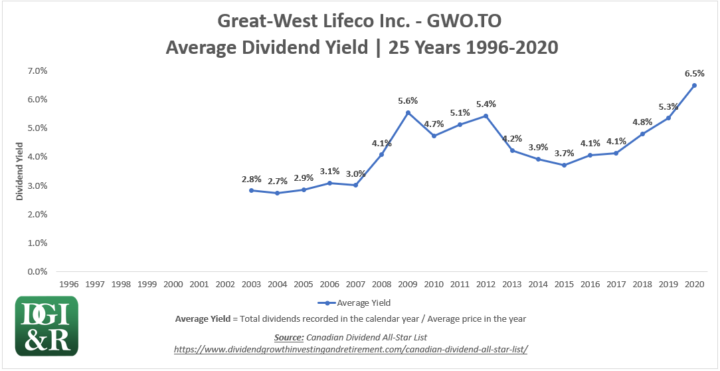 GWO - Great West Lifeco Inc Average Dividend Yield 25-Year Chart 1996-2020