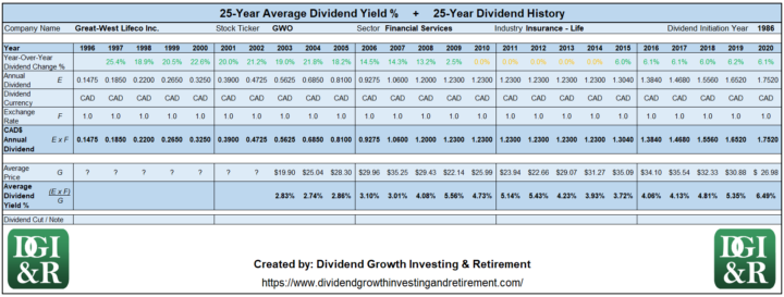 GWO - Great West Lifeco Inc Average Dividend Yield 25-Year History 1996-2020