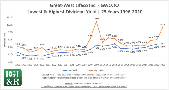 GWO - Great West Lifeco Inc Lowest & Highest Dividend Yield 25-Year Chart 1996-2020