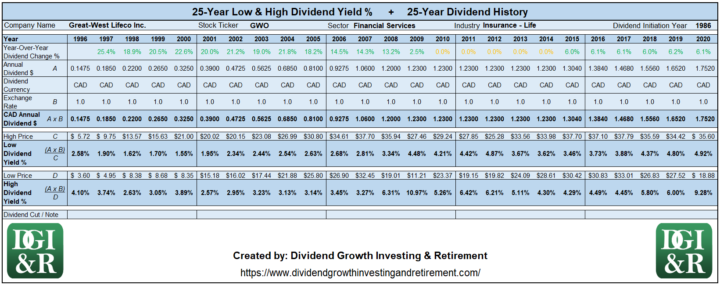 GWO - Great West Lifeco Inc Lowest & Highest Dividend Yield 25-Year History 1996-2020