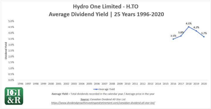 H - Hydro One Limited Average Dividend Yield 25-Year Chart 1996-2020