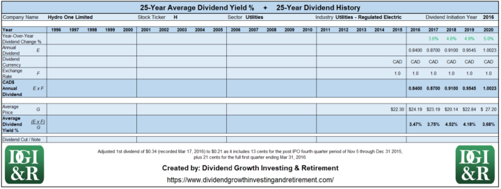 H - Hydro One Limited Average Dividend Yield 25-Year History Table 1996-2020