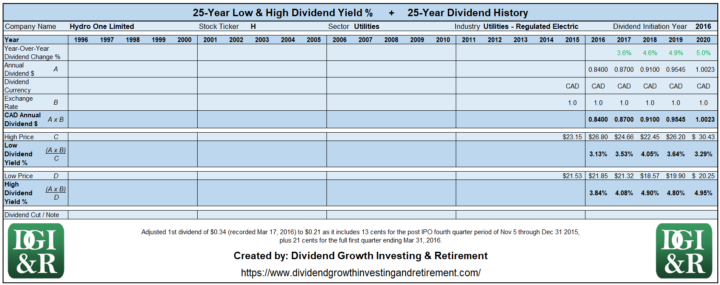 H - Hydro One Limited Lowest & Highest Dividend Yield 25-Year History Table 1996-2020