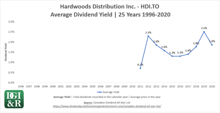 HDI - Hardwoods Distribution Inc Average Dividend Yield 25-Year Chart 1996-2020