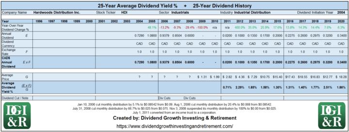 HDI - Hardwoods Distribution Inc Average Dividend Yield 25-Year History 1996-2020