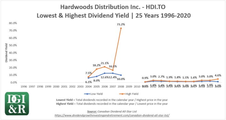 HDI - Hardwoods Distribution Inc Lowest & Highest Dividend Yield 25-Year Chart 1996-2020
