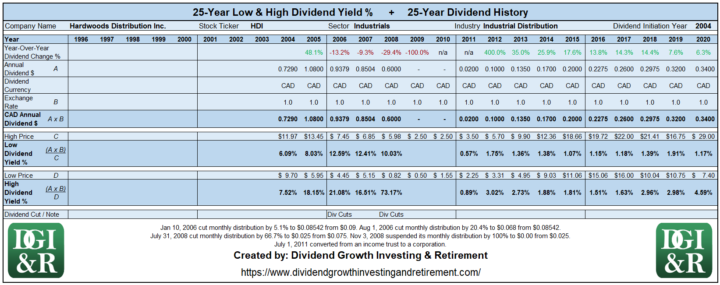 HDI - Hardwoods Distribution Inc Lowest & Highest Dividend Yield 25-Year History 1996-2020