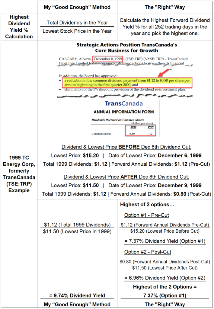 Highest Dividend Yield % Calculation Example With Dividend Cut TC Energy TRP TransCanada 1999 - Good Enough vs. the Right Way