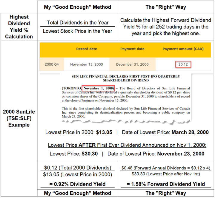 Highest Dividend Yield % Calculation Example With Initial Dividend Sunlife SLF 2000 - Good Enough vs. the Right Way