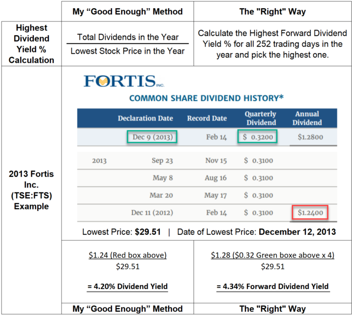 Highest Dividend Yield % Calculation Examples 2013 Fortis FTS - Good Enough vs. the Right Way