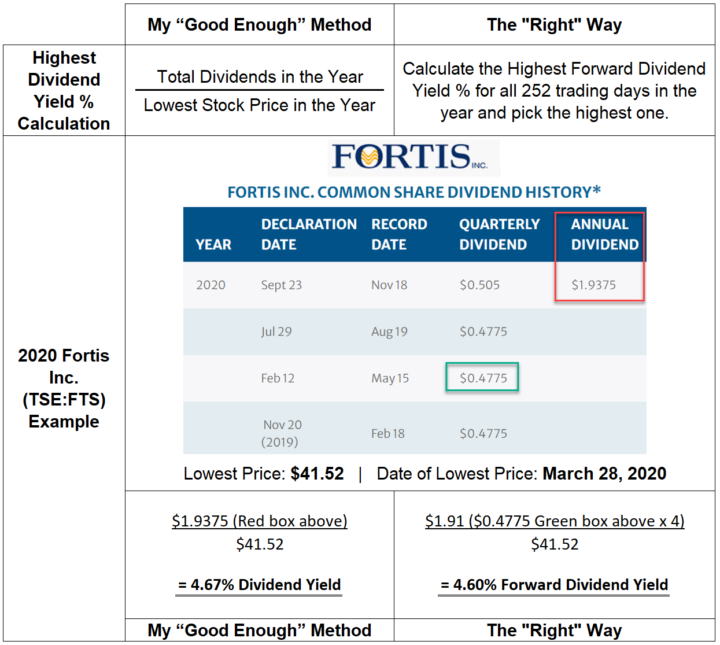 Highest Dividend Yield % Calculation Examples - Good Enough vs. the Right Way