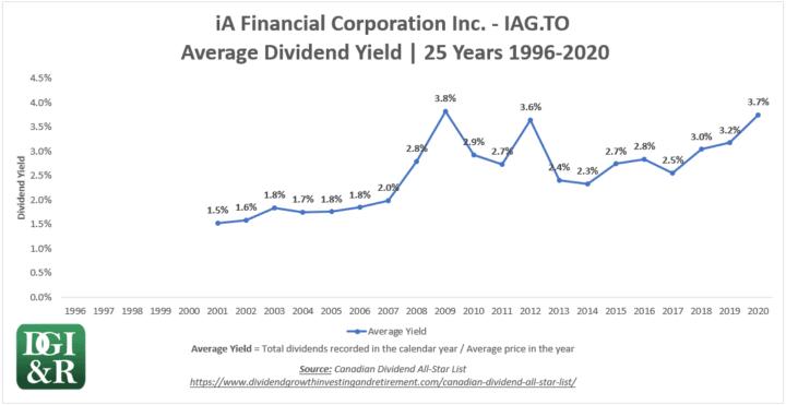 IAG - iA Financial Corporation Inc Average Dividend Yield 25-Year Chart 1996-2020