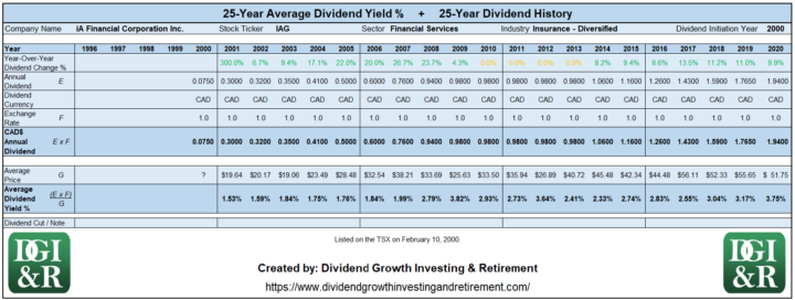 IAG - iA Financial Corporation Inc Average Dividend Yield 25-Year History Table 1996-2020