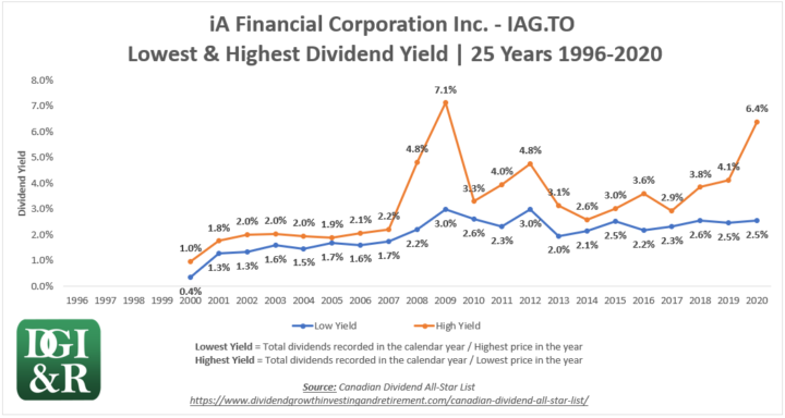 IAG - iA Financial Corporation Inc Lowest & Highest Dividend Yield 25-Year Chart 1996-2020