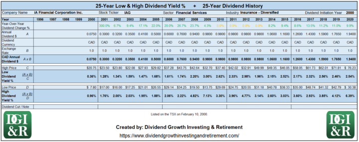 IAG - iA Financial Corporation Inc Lowest & Highest Dividend Yield 25-Year History Table 1996-2020