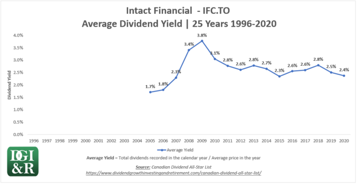 IFC - Intact Financial Average Dividend Yield 25-Year Chart 1996-2020