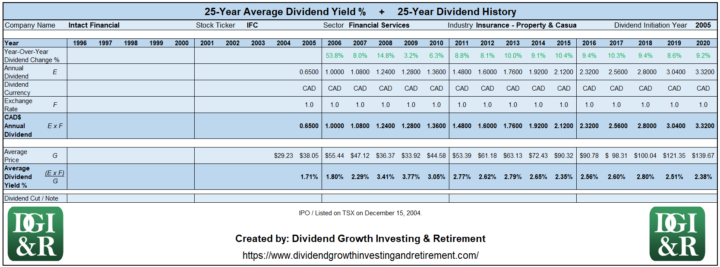 IFC - Intact Financial Average Dividend Yield 25-Year History Table 1996-2020