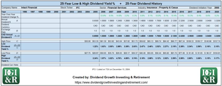 IFC - Intact Financial Lowest & Highest Dividend Yield 25-Year History Table 1996-2020