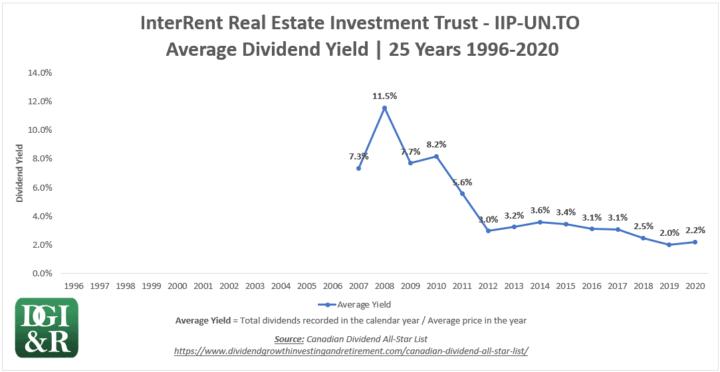 IIP.UN - InterRent REIT Average Dividend Yield 25-Year Chart 1996-2020