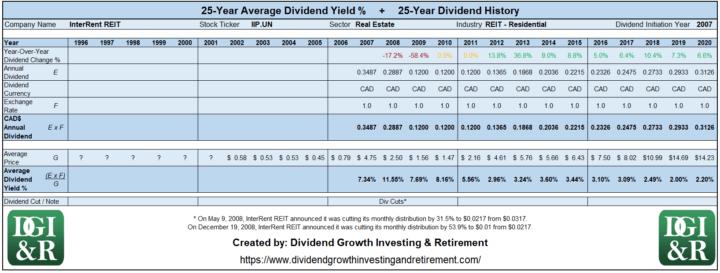 IIP.UN - InterRent REIT Average Dividend Yield 25-Year History Table 1996-2020