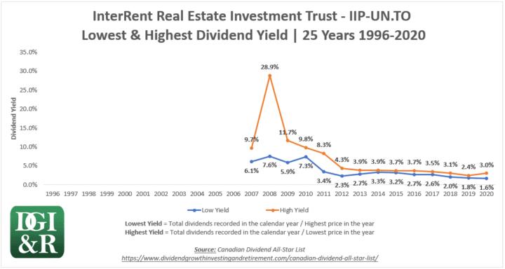 IIP.UN - InterRent REIT Lowest & Highest Dividend Yield 25-Year Chart 1996-2020