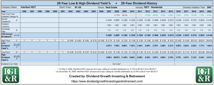 IIP.UN - InterRent REIT Lowest & Highest Dividend Yield 25-Year History Table 1996-2020