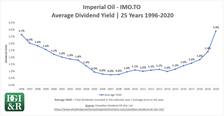 IMO - Imperial Oil Average Dividend Yield 25-Year Chart 1996-2020