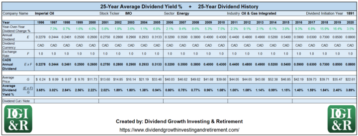 IMO - Imperial Oil Average Dividend Yield 25-Year History 1996-2020