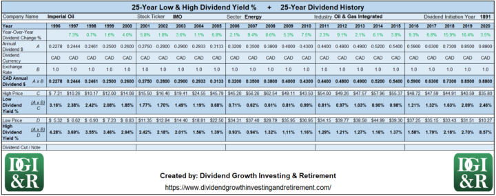 IMO - Imperial Oil Lowest & Highest Dividend Yield 25-Year History 1996-2020