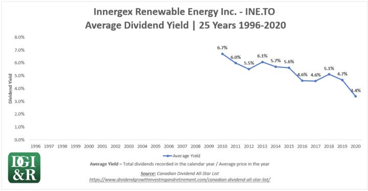 INE - Innergex Renewable Energy Inc Average Dividend Yield 25-Year Chart 1996-2020
