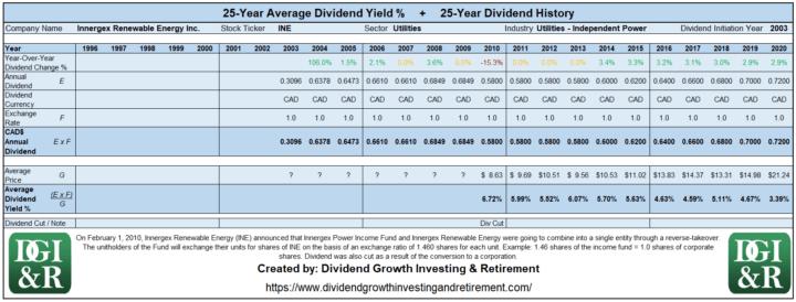 INE - Innergex Renewable Energy Inc Average Dividend Yield 25-Year History 1996-2020
