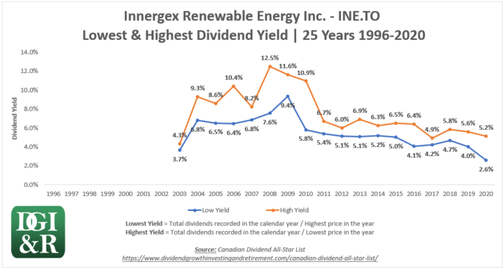 INE - Innergex Renewable Energy Inc Lowest & Highest Dividend Yield 25-Year Chart 1996-2020
