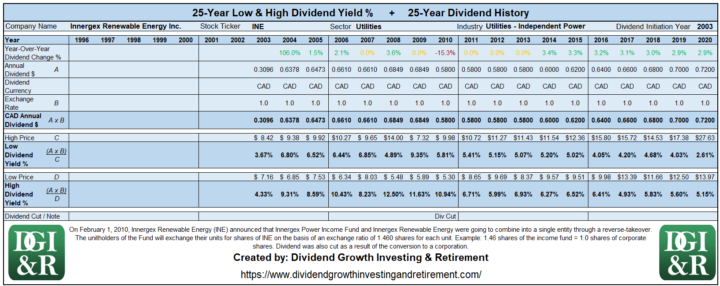 INE - Innergex Renewable Energy Inc Lowest & Highest Dividend Yield 25-Year History 1996-2020